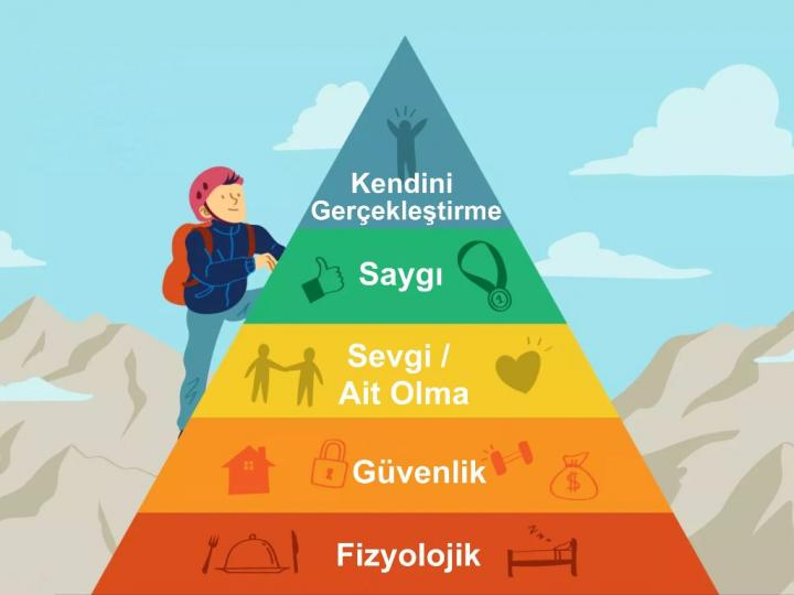 İhtiyaçlar Hiyerarşisi Piramidi